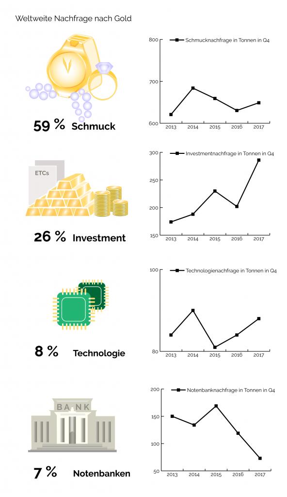 Weltweite Nachfrage Gold nach Verwendung Industrie