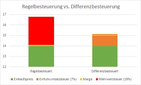 Vergleich von Regelbesteuerung und Differenzbesteuerung an einem Beispiel